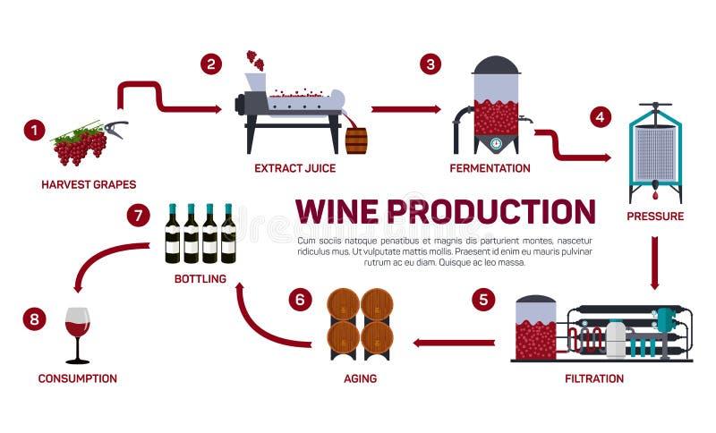 Vektorillustration av vindanande Hur vin göras, vinbeståndsdelar som skapar ett vin, en vinproducenthjälpmedeluppsättning och en  vektor illustrationer