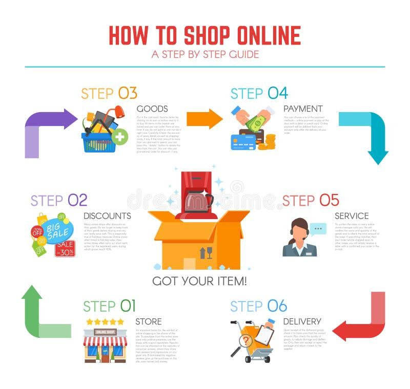 Vektorillustration i plan design Hur man shoppar online-infographic handbok royaltyfri illustrationer