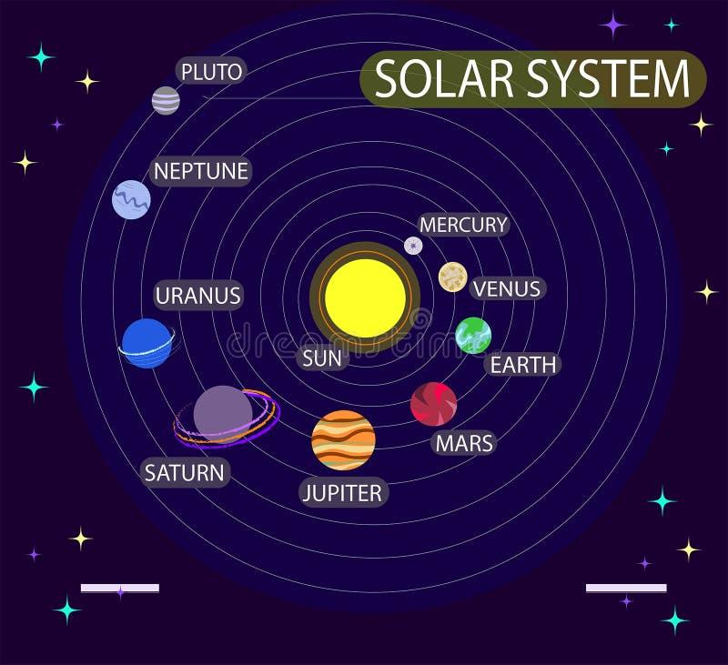 Vektorillustration mit Sonnensystem, Planeten Astronomie, Kosmos, Universum, Raum Ausbildung Infographic vektor abbildung
