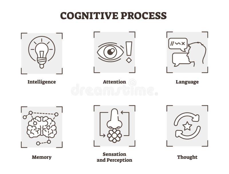 Vektorillustrationuppsättning av den kognitiva processen Schemalägga med, uppmärksamhet och föreställningstyper Samling för psyko royaltyfri illustrationer