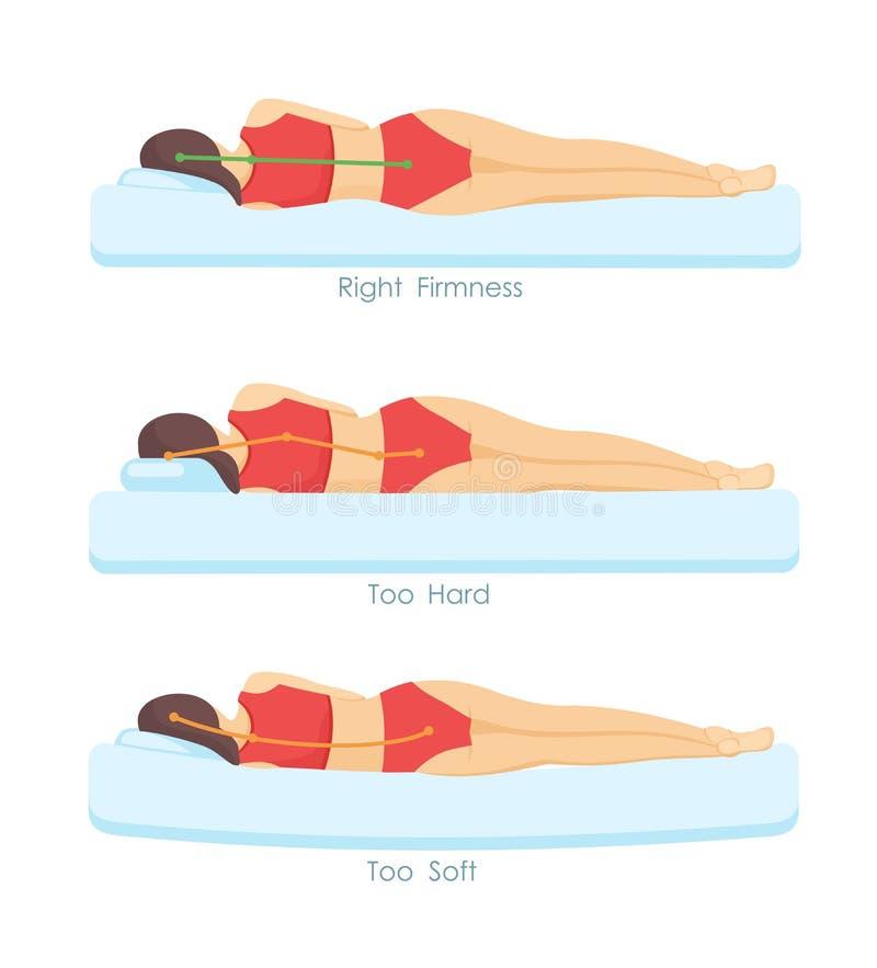 Vektorillustrationuppsättning av korrekta och oriktiga sova madrasspositioner ergonomi och kroppen göra sig till infographic in vektor illustrationer