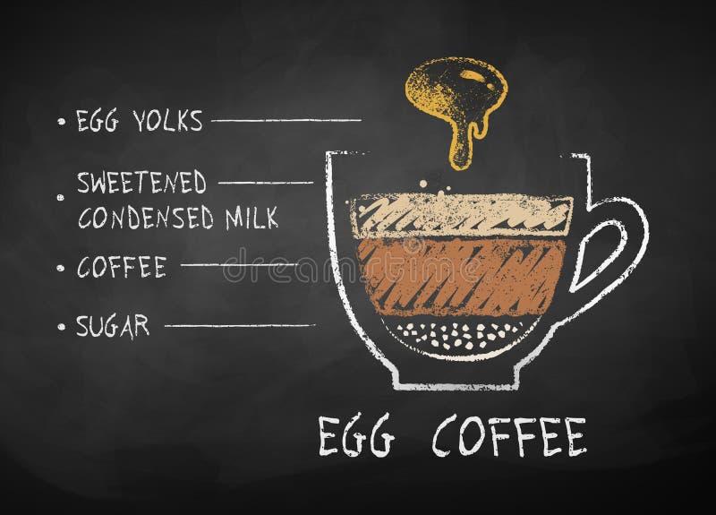 Vektorkrita skissar av kaffe med äggrecept royaltyfri illustrationer