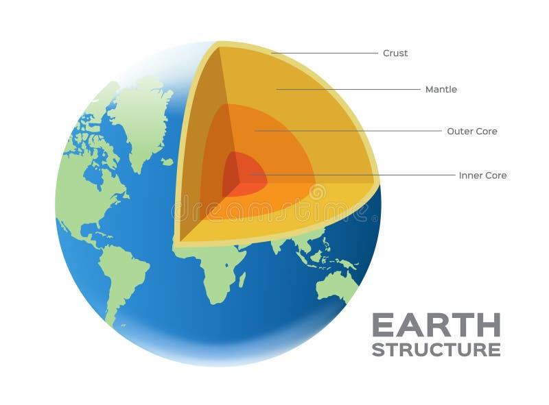 Vektorn för strukturen för jordjordklotvärlden - täcka med en skorpa den yttre och inre kärnan för ansvaret stock illustrationer