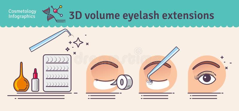 Vektorn illustrerade uppsättningen med för volymögonfrans för salong 3D förlängningar vektor illustrationer