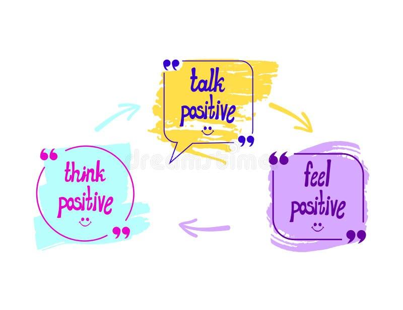 Vektorsamtalet bubblar med ord: Funderare-, samtal- och känselrealitet, optimistiskt livsstilbegrepp, hand drog pilar stock illustrationer