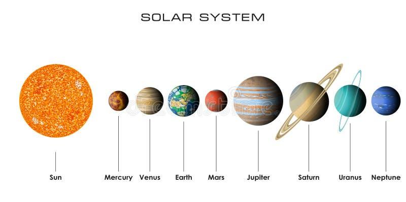 Vektorsonnensystem mit Planeten lizenzfreie abbildung