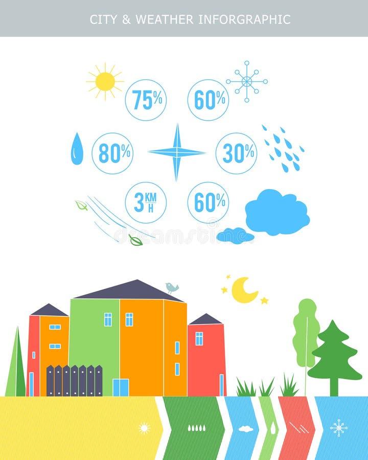 Vektoruppsättning av för informationsdiagram om stad beståndsdelar stock illustrationer