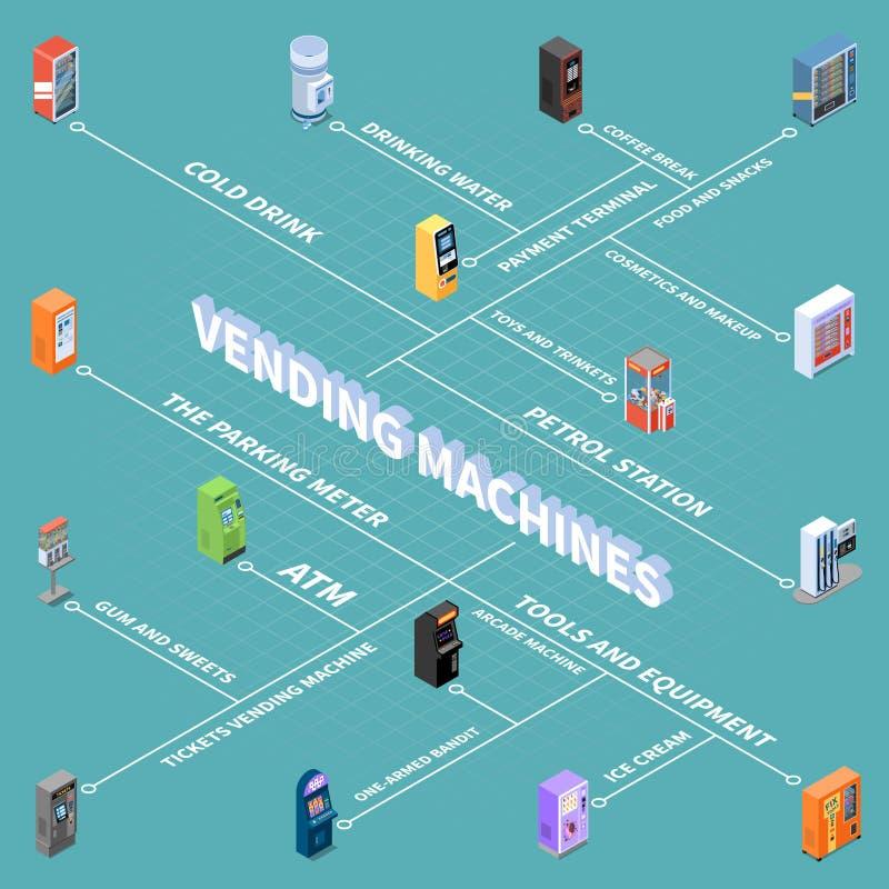 Vending Machines Isometric Flowchart. Vending machines with goods and services isometric flowchart on turquoise background vector illustration vector illustration