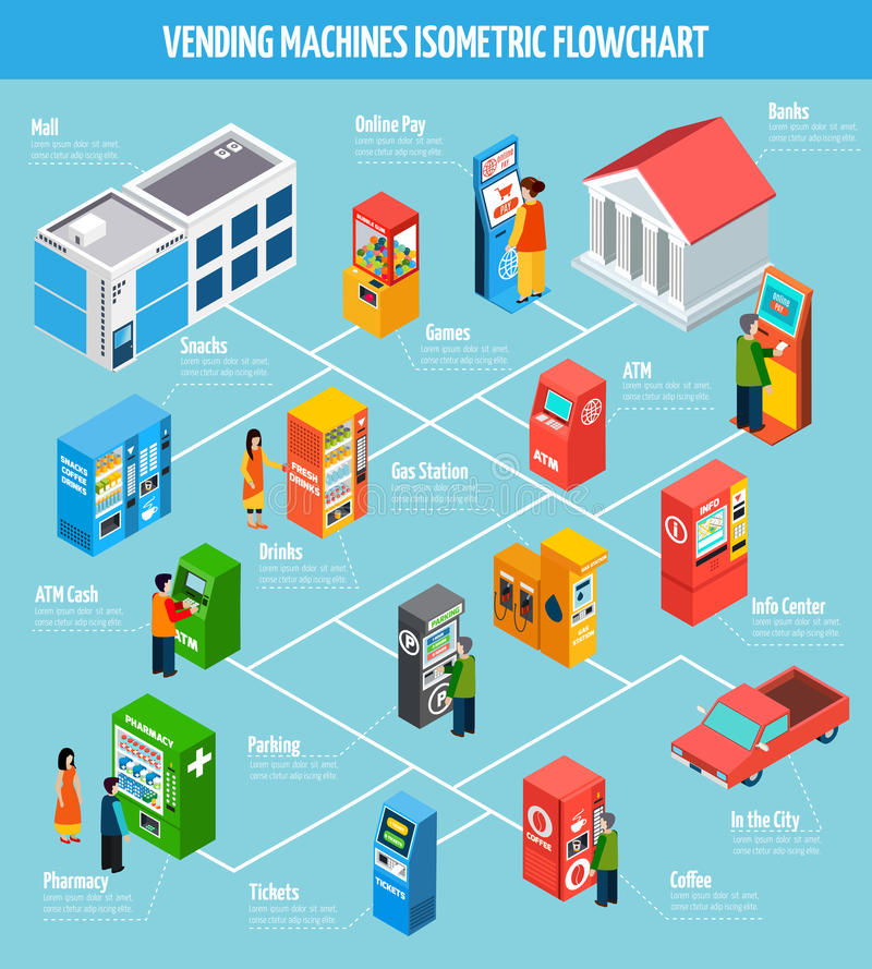 Vending Machines Isometric Flowchart. Vending machines offering different goods and services and people buying and paying isometric flowchart vector illustration stock illustration
