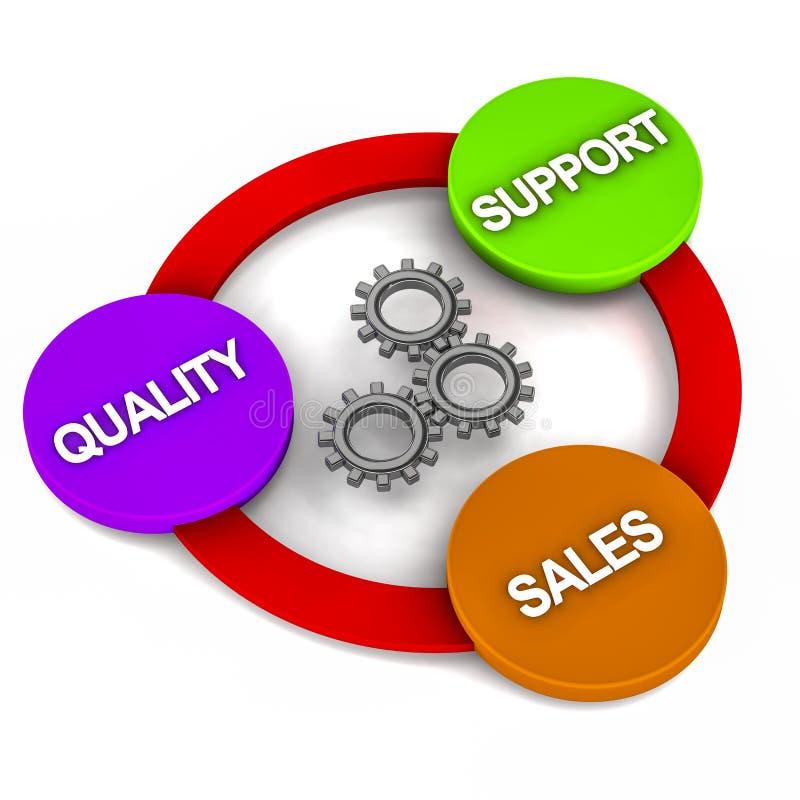 Vendite di sostegno di qualità illustrazione vettoriale