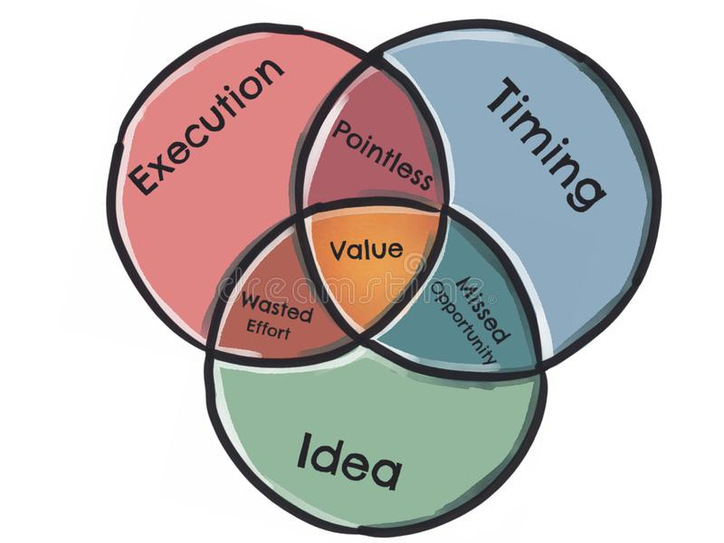 Venn Diagram - Execution, Timing, Idea stock illustration