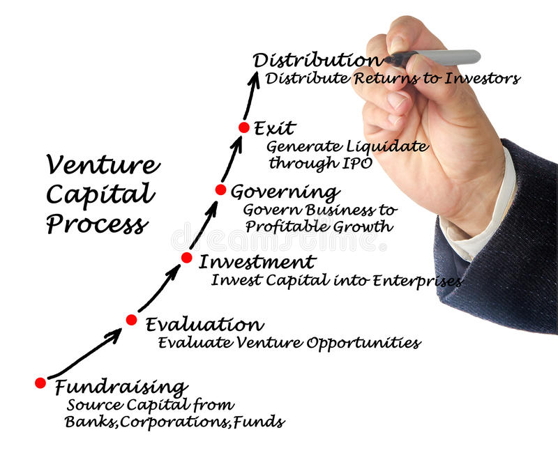 Venture Capital Process. Presenting diagram of Venture Capital Process stock photo