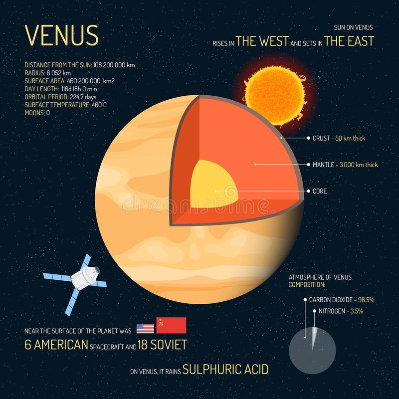 Venus detailed structure with layers vector illustration. Outer space science concept banner. Infographic elements and. Venus detailed structure with layers royalty free illustration