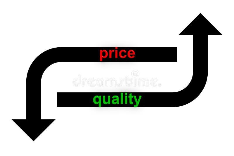 Verbesserte Qualitätsminderkosten lizenzfreie abbildung
