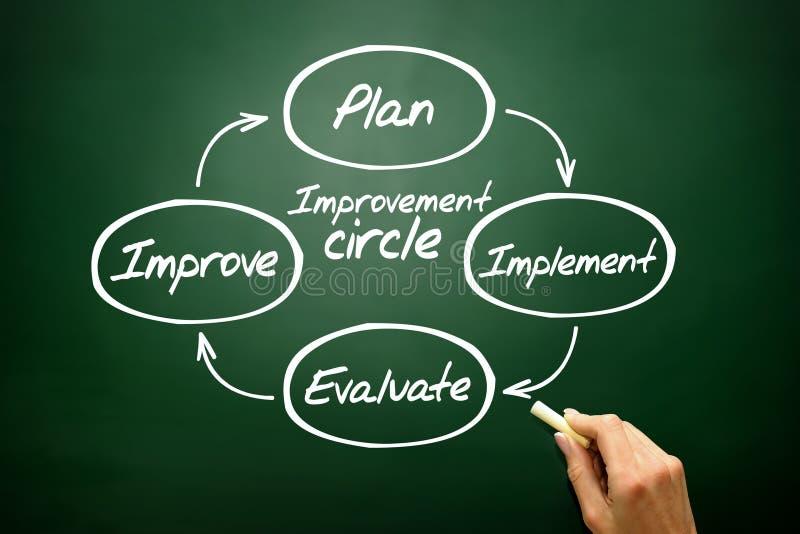 Verbesserungskreis des Planes, Werkzeug, werten aus, verbessern Konzept stockfotos