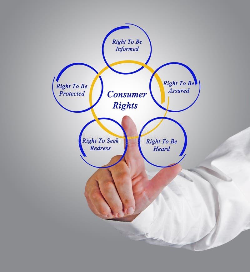 Verbraucher-Rechte stockfoto