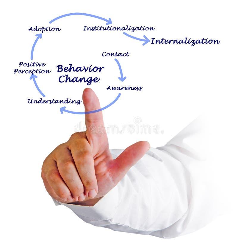 Verhalten-Änderungen lizenzfreie stockbilder