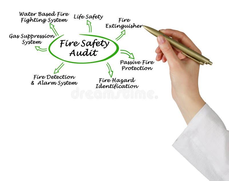 Verifica di protezione antincendio fotografie stock