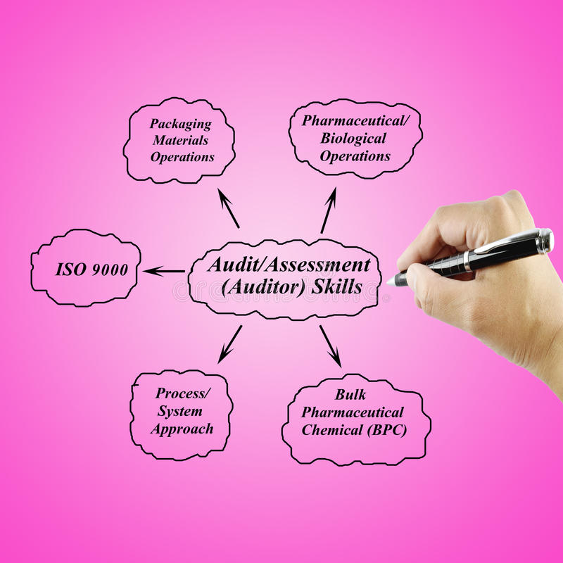 Verifica di scrittura della mano delle donne/abilità di AssessmentAuditor per il concetto di affari fotografia stock libera da diritti