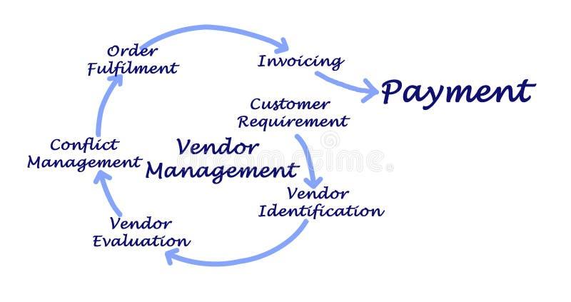 Verkäufer-Management-Prozess lizenzfreie abbildung