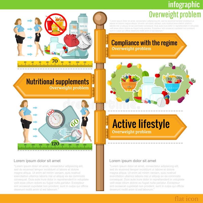 Verkeersteken infographic met verschillende types van dietsl en nuttige maaltijd Naleving van het regime, actieve levensstijl stock illustratie