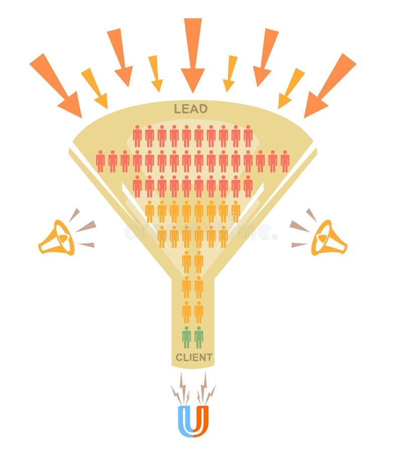 Verkooptrechter, omzetting stock illustratie
