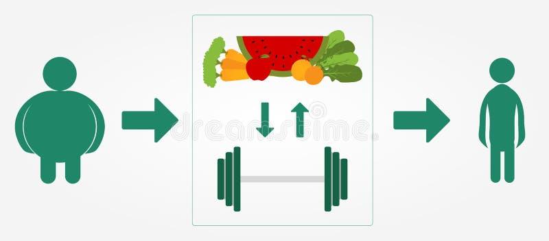 Vermageringsdieetproces vector illustratie