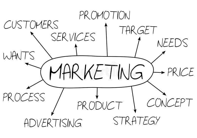 Vermarktendes abstraktes Konzept lizenzfreie abbildung