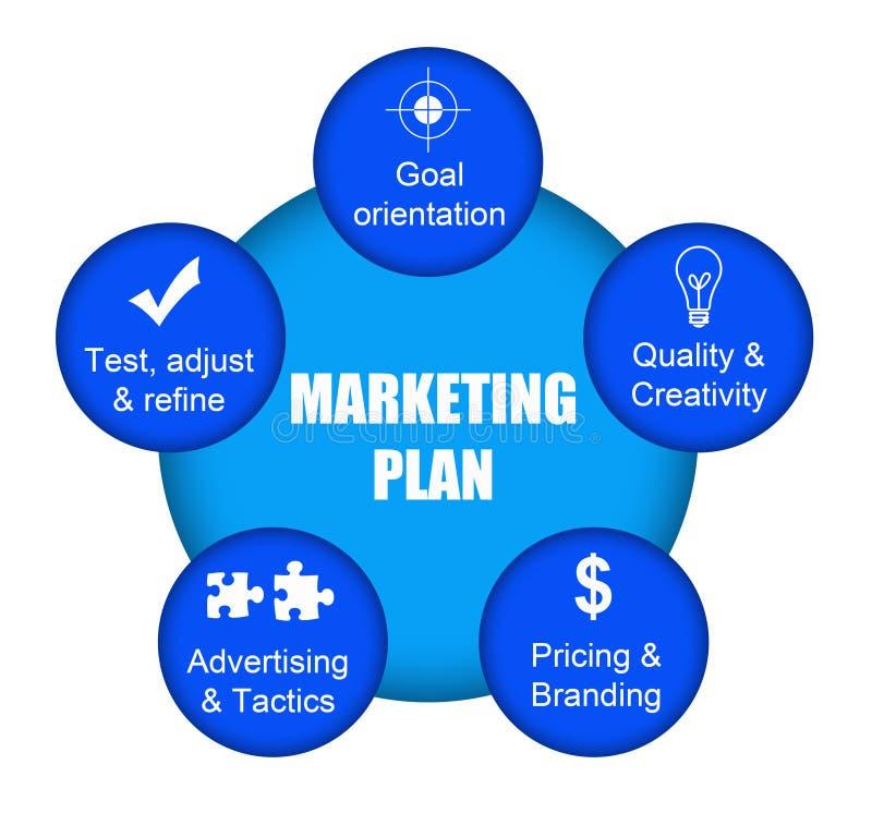 Vermarktungsplan stock abbildung