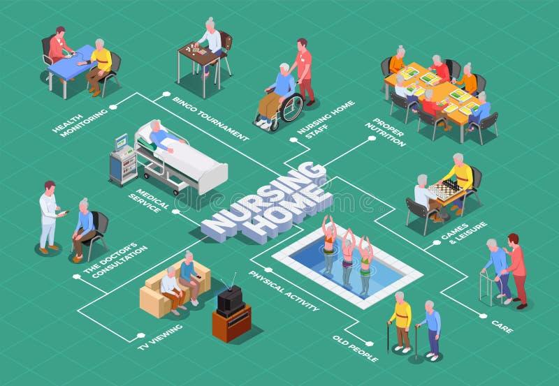 Verpleeghuis Isometrisch Stroomschema vector illustratie