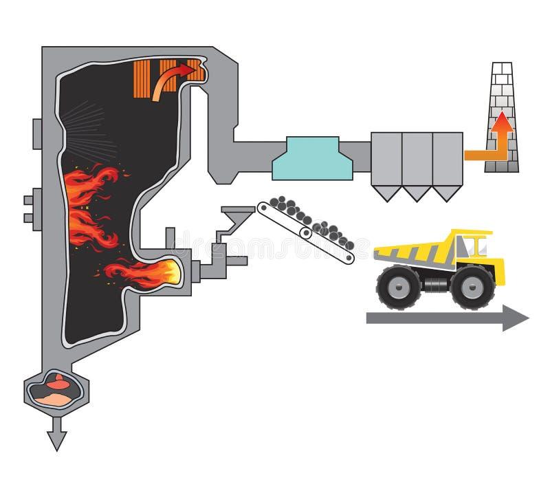 Verpulverd met kolen gestookt boilersysteem Illustratie royalty-vrije illustratie