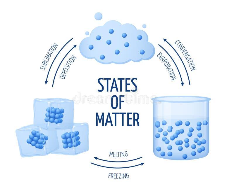 Verschillende staten van kwestievast lichaam, vloeistof, gas vectordiagram royalty-vrije illustratie
