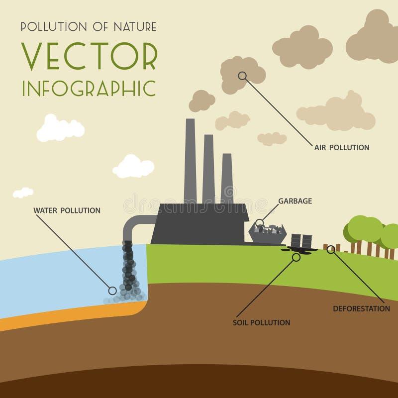 Verschmutzung der Natur infographic lizenzfreie abbildung