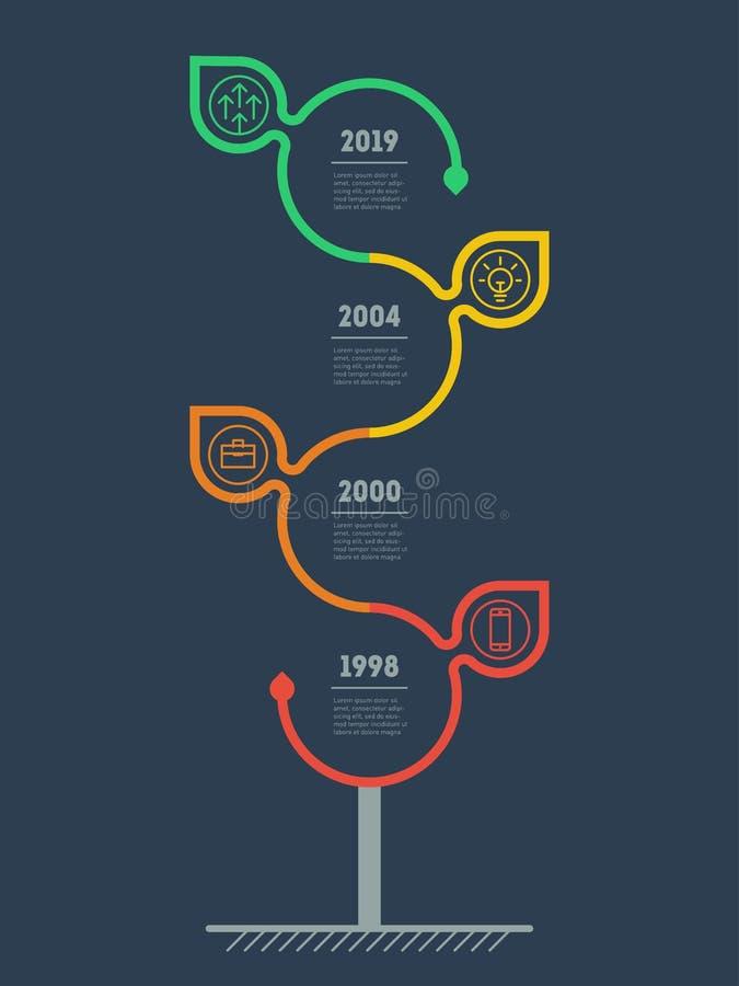 Vertikal Timeline Infographics Den hållbara utvecklingen och tillväxten av ecoaffären Tidslinje av sociala tendenser och tre royaltyfri illustrationer