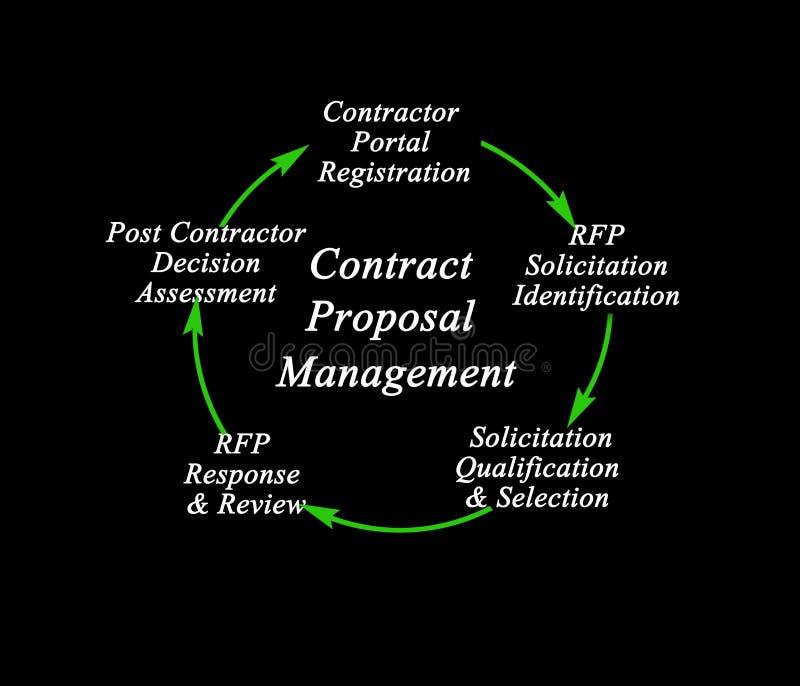 Vertrags-Antrag-Management-Prozess stock abbildung