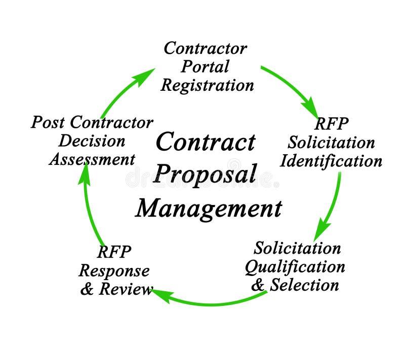 Vertrags-Antrag-Management-Prozess vektor abbildung