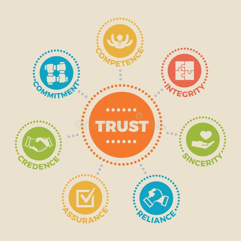 vertrouwen Concept met pictogrammen en tekens royalty-vrije illustratie
