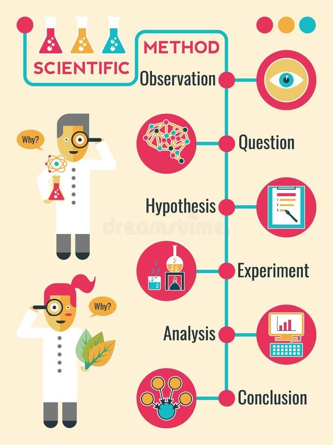Vetenskaplig metod vektor illustrationer