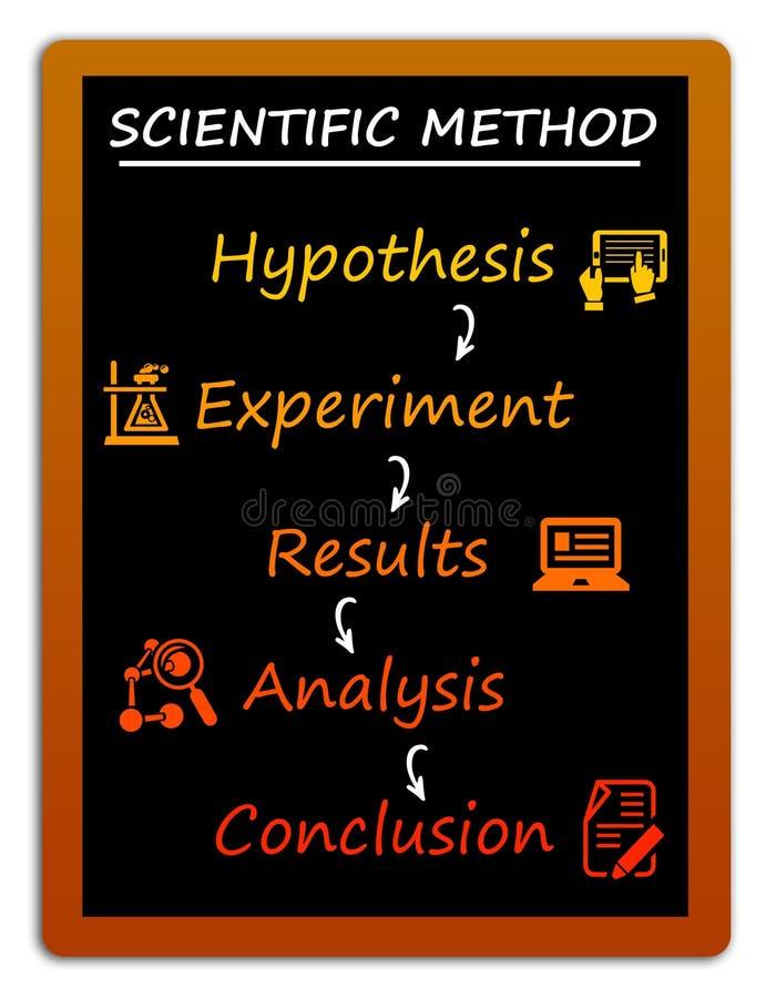 Vetenskapsmetod vektor illustrationer