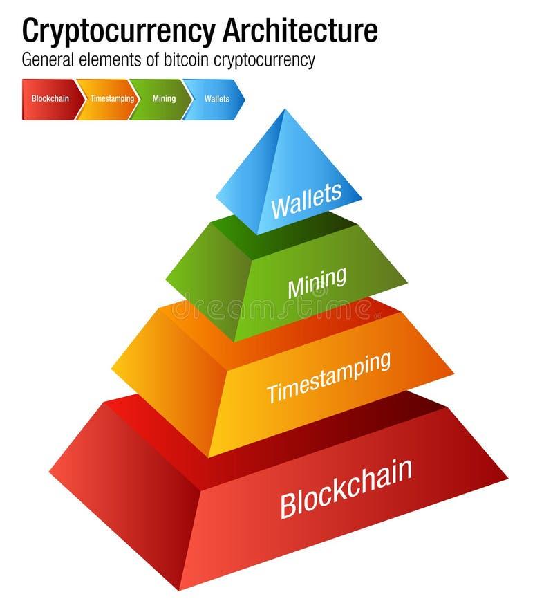 Vetor da carta da arquitetura de Cryptocurrency Bitcoin ilustração stock