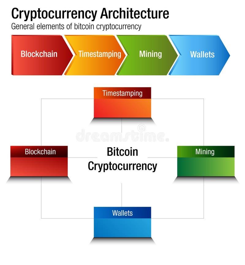 Vetor da carta da arquitetura de Cryptocurrency Bitcoin infographic ilustração do vetor