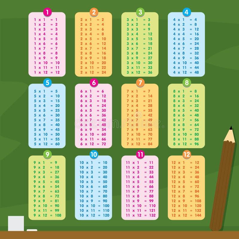 Vetor dos desenhos animados do número da tabela de multiplicação ilustração stock