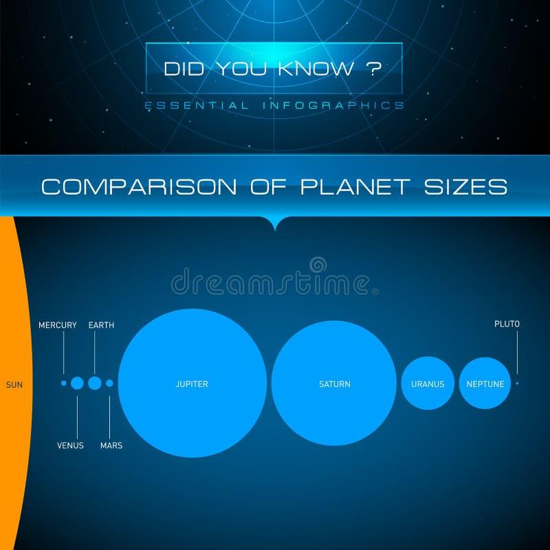 Vetor Infographic - comparação de tamanhos do planeta ilustração do vetor