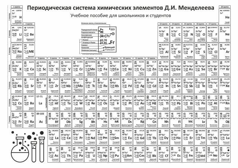 Vettore degli elementi di tavola periodica Grafico di chimica illustrazione di stock