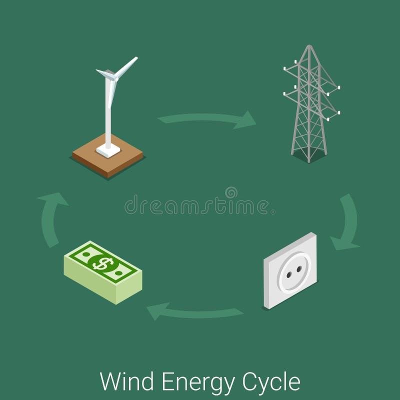 Vettore piano 3d di elettricità del settore produzione energia del ciclo dell'energia eolica illustrazione vettoriale