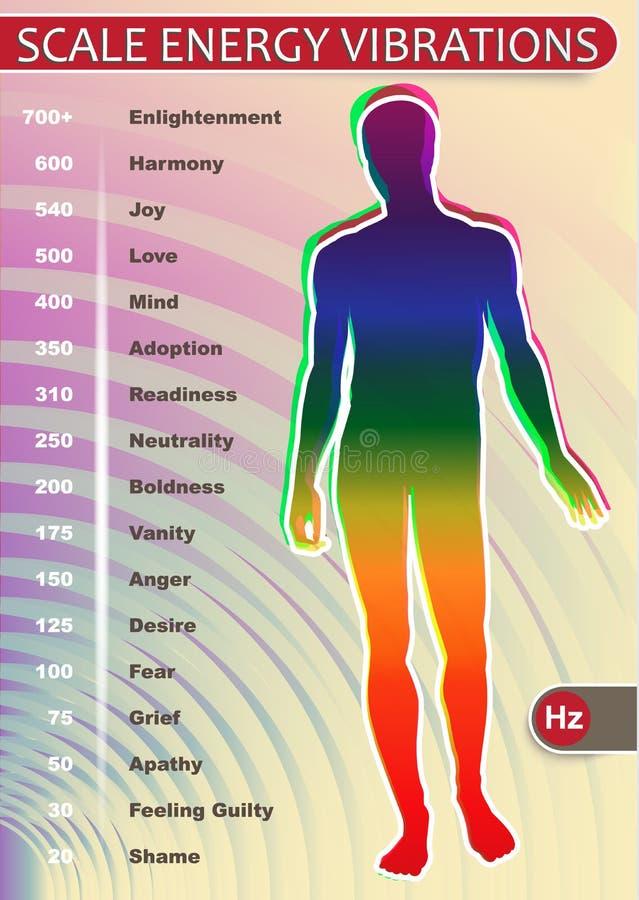 Vibrações da energia da escala ilustração royalty free