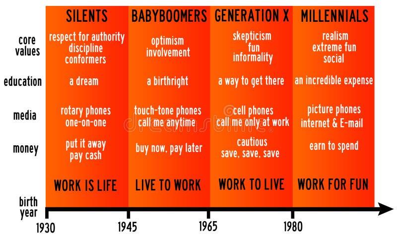 Vida das gerações ilustração do vetor