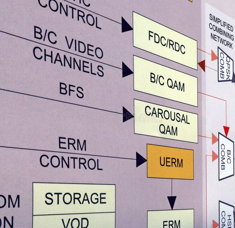 Video het vervoersconcept op bestelling van het netwerk royalty-vrije stock foto