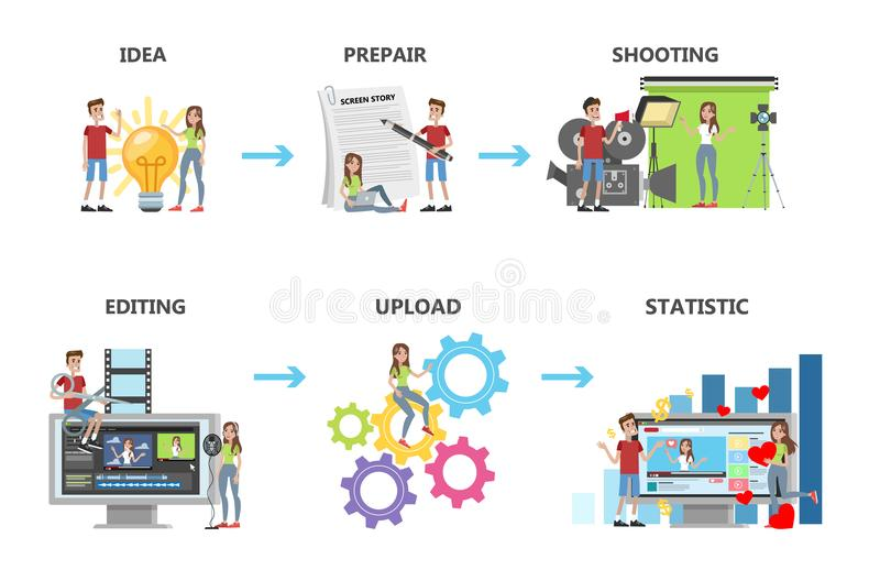 Video production steps. From idea to upload. Writing scenario, shooting video and editing, Isolated vector illustration set stock illustration