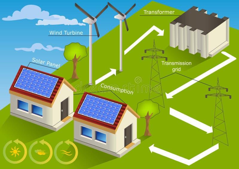 Viento - hogar de energía solar ilustración del vector